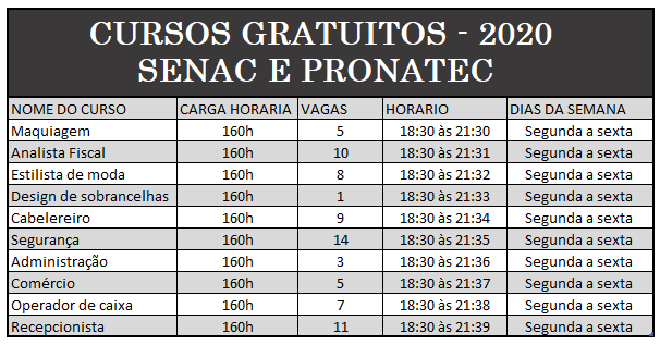 SENAC e PRONATEC – Vagas Abertas Para Diversos Cursos. Inscrições Abertas Pronatec 2020!