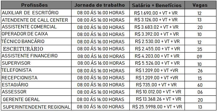 Concurso Banco do Brasil BB 2020: Edital de nível médio deve sair após pandemia! Até R$ 4.036,56