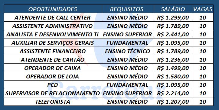 Vagas Carrefour são 2.300 vagas de empregos para diversos cargos em todo o Brasil.