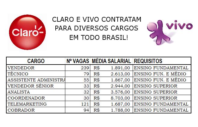CLARO e VIVO  abrem vagas de emprego com oportunidades para todo o Brasil – Confira Aqui!